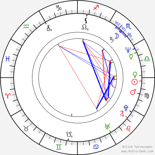Brigita Hausnerová birth chart, Brigita Hausnerová astro natal horoscope, astrology