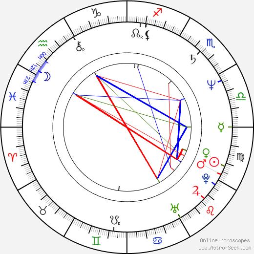 Bruce Foxton birth chart, Bruce Foxton astro natal horoscope, astrology
