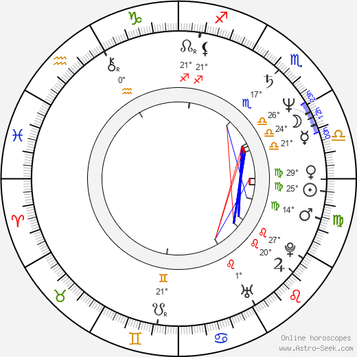 David Mirkin birth chart, biography, wikipedia 2020, 2021