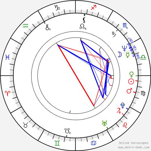David Mirkin birth chart, David Mirkin astro natal horoscope, astrology