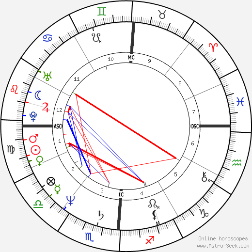 Dennis Harness astro natal birth chart, Dennis Harness horoscope, astrology