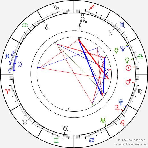 Donna Biscoe birth chart, Donna Biscoe astro natal horoscope, astrology