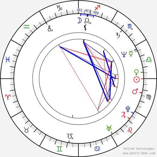 Eleonora Lo Curto tema natale, oroscopo, Eleonora Lo Curto oroscopi gratuiti, astrologia