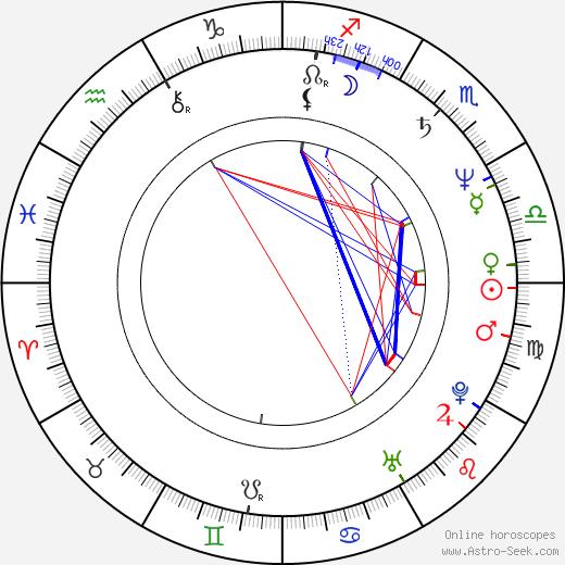 Ernie Reinhardt birth chart, Ernie Reinhardt astro natal horoscope, astrology
