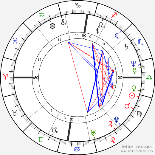 François Cluzet tema natale, oroscopo, François Cluzet oroscopi gratuiti, astrologia