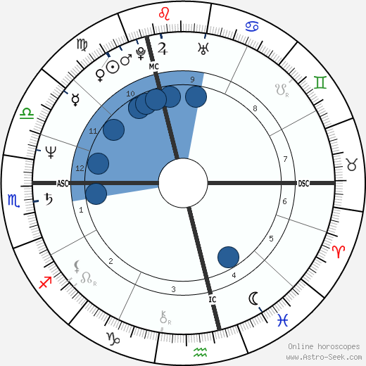 Friedel Roggenbuck wikipedia, horoscope, astrology, instagram