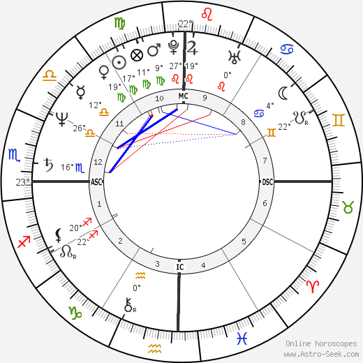 Giannina Facio birth chart, biography, wikipedia 2019, 2020