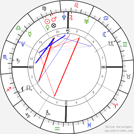 Giannina Facio astro natal birth chart, Giannina Facio horoscope, astrology
