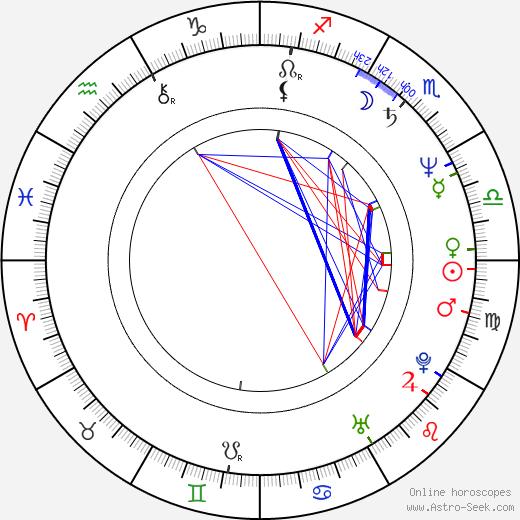 Gulshan Grover birth chart, Gulshan Grover astro natal horoscope, astrology