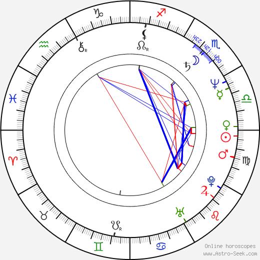 Josef Nedorost день рождения гороскоп, Josef Nedorost Натальная карта онлайн