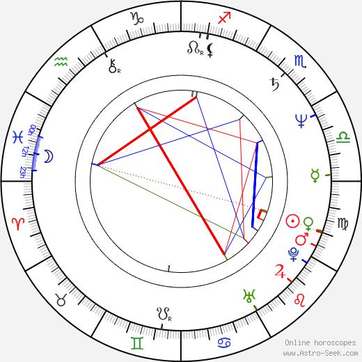 Ju-bong Gi birth chart, Ju-bong Gi astro natal horoscope, astrology