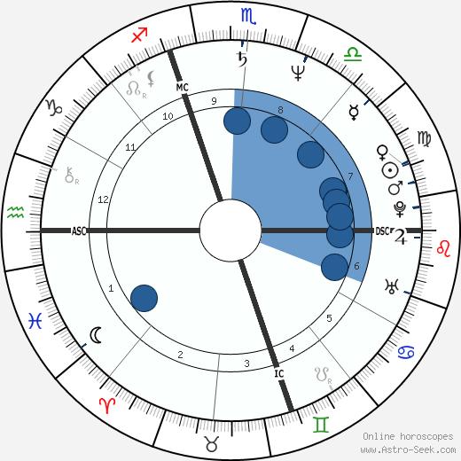 Laurent Malet wikipedia, horoscope, astrology, instagram
