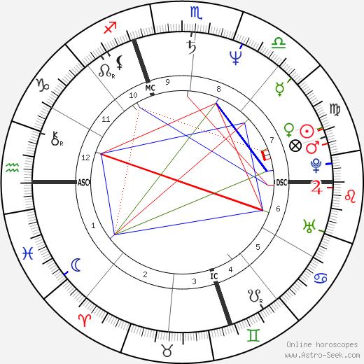 Laurent Malet birth chart, Laurent Malet astro natal horoscope, astrology