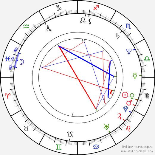 Linda Purl astro natal birth chart, Linda Purl horoscope, astrology
