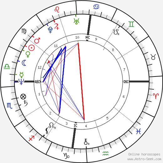 Marina Lima astro natal birth chart, Marina Lima horoscope, astrology