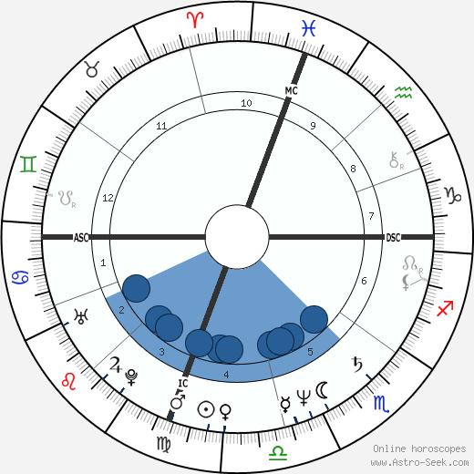 Master Marcus wikipedia, horoscope, astrology, instagram