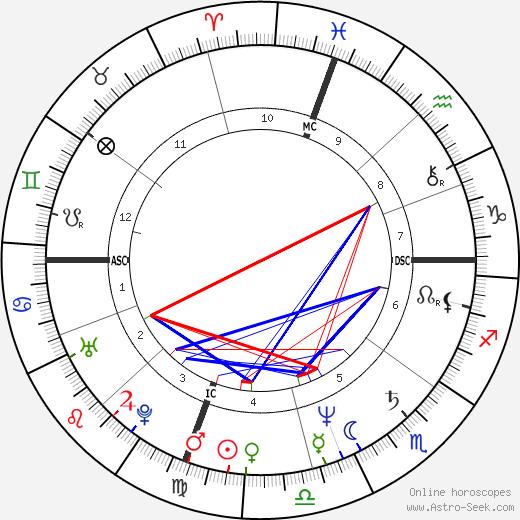 Master Marcus tema natale, oroscopo, Master Marcus oroscopi gratuiti, astrologia