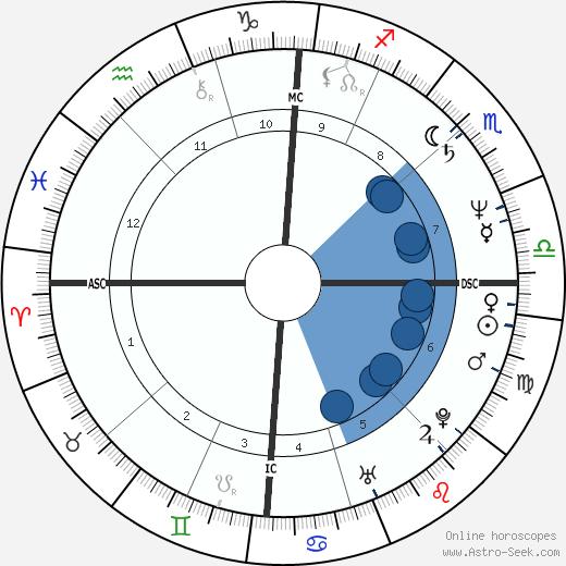 Maurizio Parenti wikipedia, horoscope, astrology, instagram