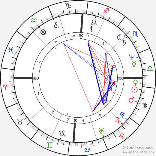 how to find parents in natal chart