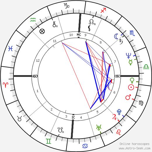Maurizio Parenti tema natale, oroscopo, Maurizio Parenti oroscopi gratuiti, astrologia