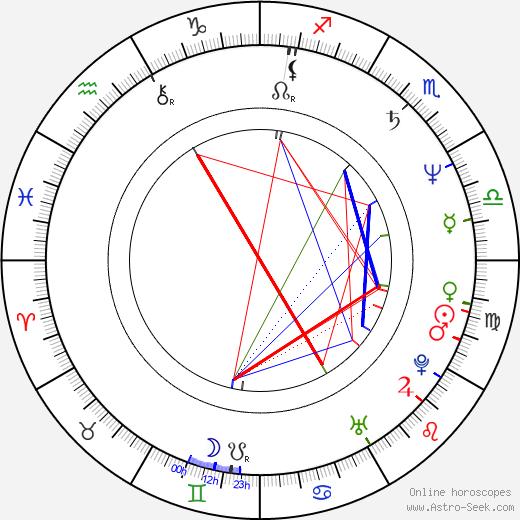 Miloš J. Kohout birth chart, Miloš J. Kohout astro natal horoscope, astrology