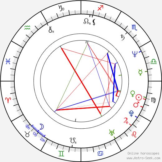 Mira Furlan astro natal birth chart, Mira Furlan horoscope, astrology
