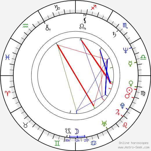 Ondřej Pavelka birth chart, Ondřej Pavelka astro natal horoscope, astrology