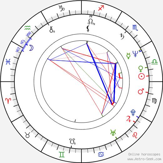Randy Kovitz birth chart, Randy Kovitz astro natal horoscope, astrology