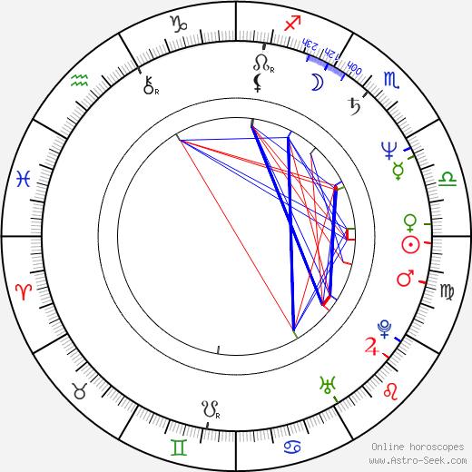 Rebecca Balding birth chart, Rebecca Balding astro natal horoscope, astrology