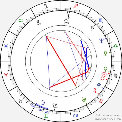 Ric Reitz astro natal birth chart, Ric Reitz horoscope, astrology