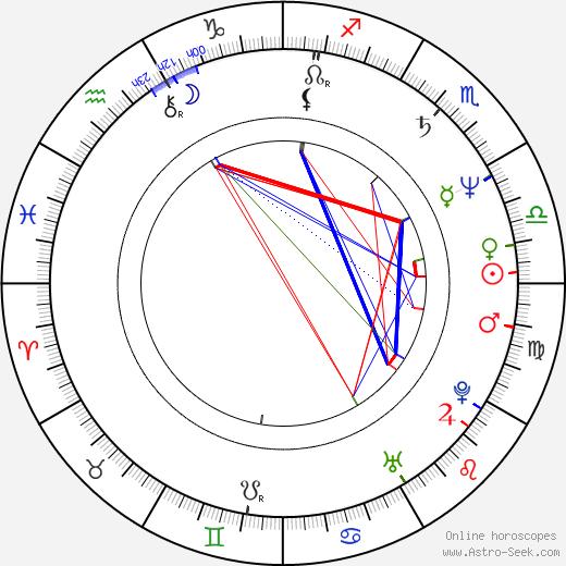 Richy Müller день рождения гороскоп, Richy Müller Натальная карта онлайн