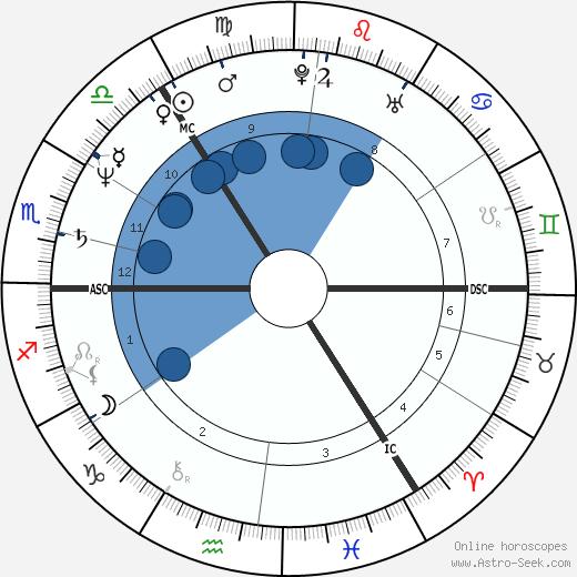 Robert Currey wikipedia, horoscope, astrology, instagram