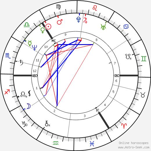 Robert Currey tema natale, oroscopo, Robert Currey oroscopi gratuiti, astrologia