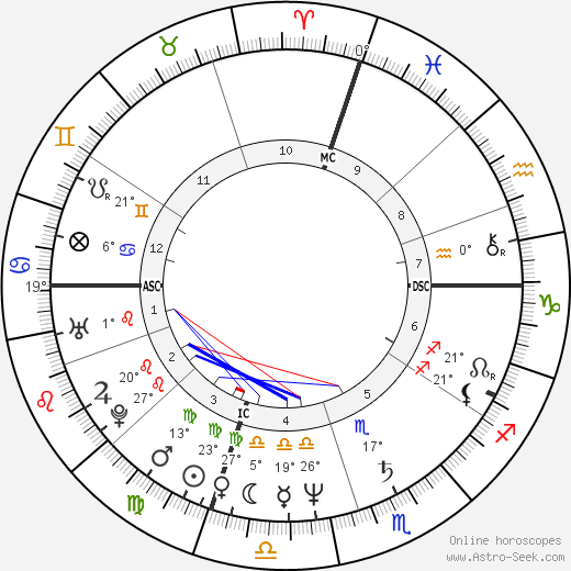 Robin Yount birth chart, biography, wikipedia 2019, 2020
