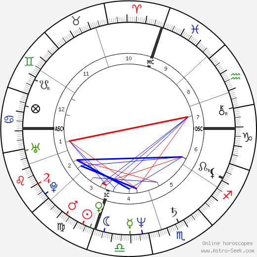 Robin Yount astro natal birth chart, Robin Yount horoscope, astrology