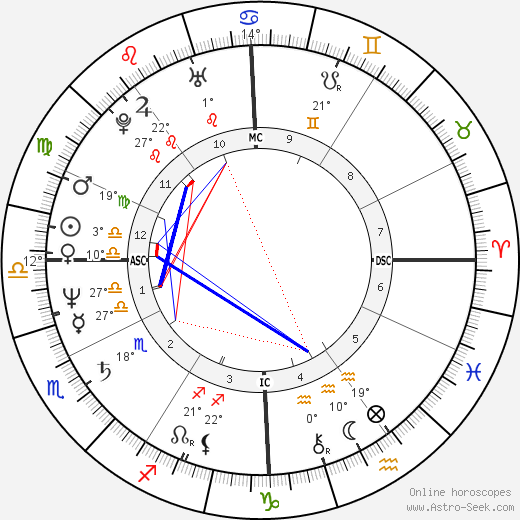 Sheila Martines birth chart, biography, wikipedia 2019, 2020