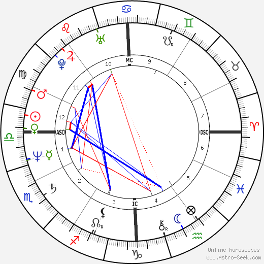 Sheila Martines birth chart, Sheila Martines astro natal horoscope, astrology