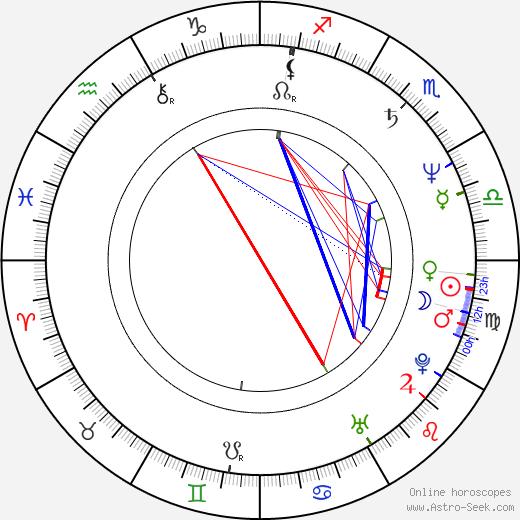 Teddy Long birth chart, Teddy Long astro natal horoscope, astrology