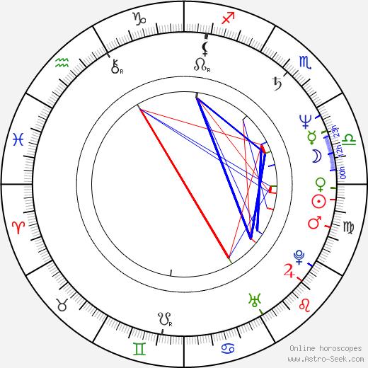 Tim Burd birth chart, Tim Burd astro natal horoscope, astrology