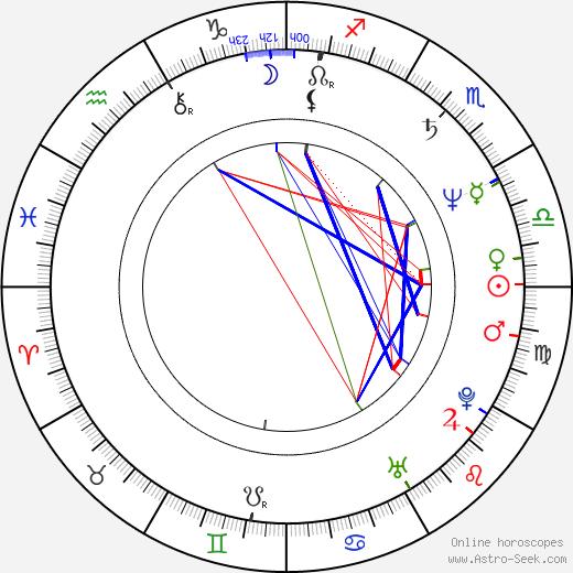 Veronika Freimanová astro natal birth chart, Veronika Freimanová horoscope, astrology