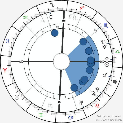 Zucchero wikipedia, horoscope, astrology, instagram
