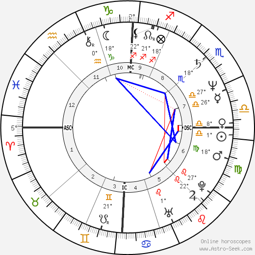 Zucchero birth chart, biography, wikipedia 2019, 2020