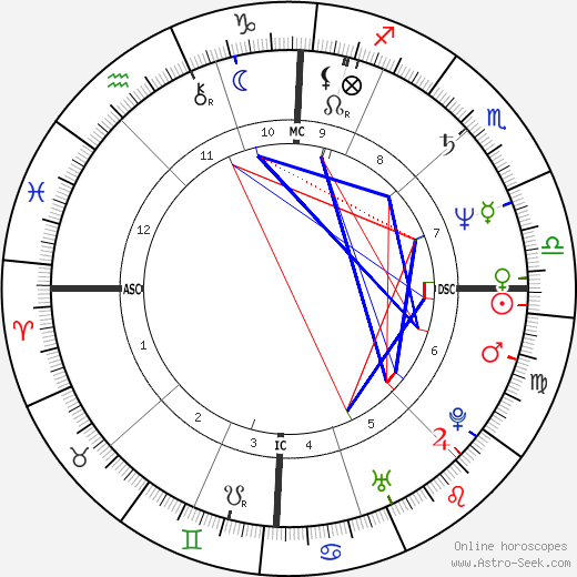 Zucchero birth chart, Zucchero astro natal horoscope, astrology