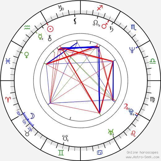 Adeline Hazan день рождения гороскоп, Adeline Hazan Натальная карта онлайн