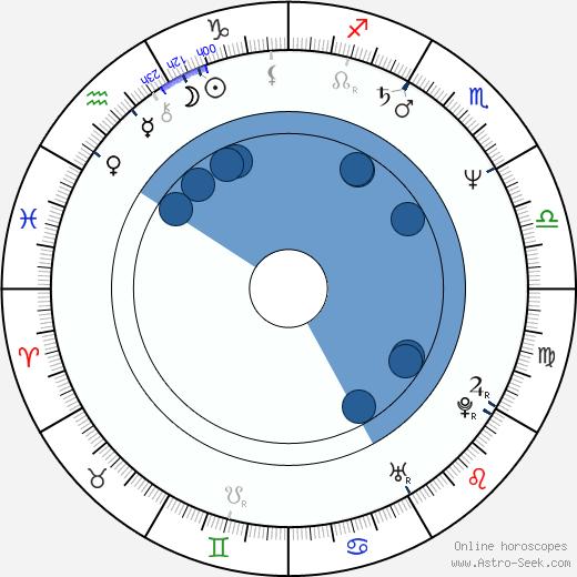 Akitarô Daichi wikipedia, horoscope, astrology, instagram