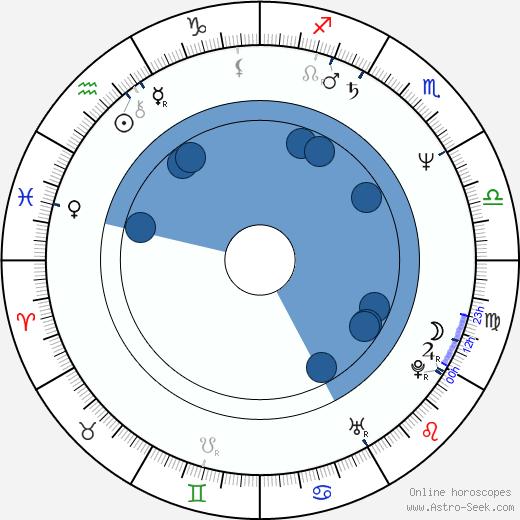 Amii Stewart wikipedia, horoscope, astrology, instagram