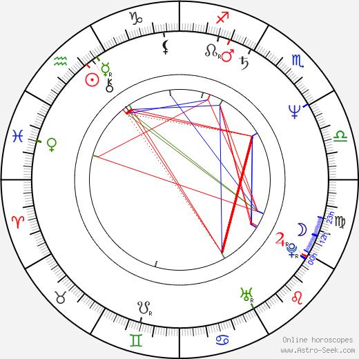 Amii Stewart birth chart, Amii Stewart astro natal horoscope, astrology