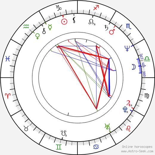 Ann Magnuson birth chart, Ann Magnuson astro natal horoscope, astrology
