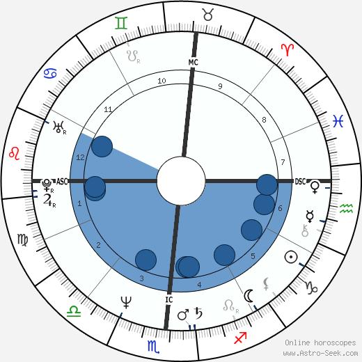 Antonio Muñoz Molina wikipedia, horoscope, astrology, instagram