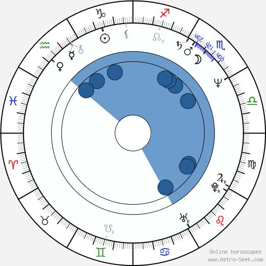 August Zirner wikipedia, horoscope, astrology, instagram